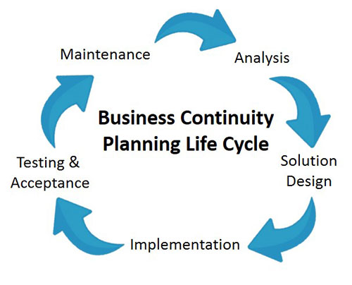 business continuity planning cycle